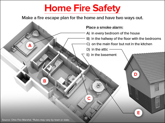 Ohio Fire Code Tells Homeowners To Put An Alarm On Each Level Of Your Home Including Bat You Also Need In Every Bedroom And The