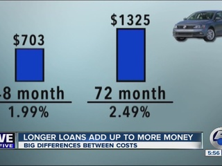 Length of Car Loans: Does it really matter?