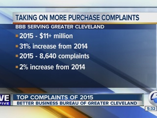 CLE consumers filed $11M in complaints in 2015