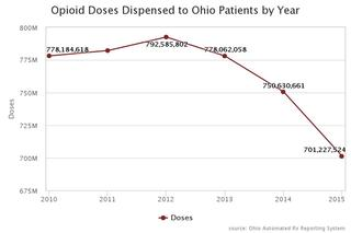 8 died a day from overdoses in Ohio last year