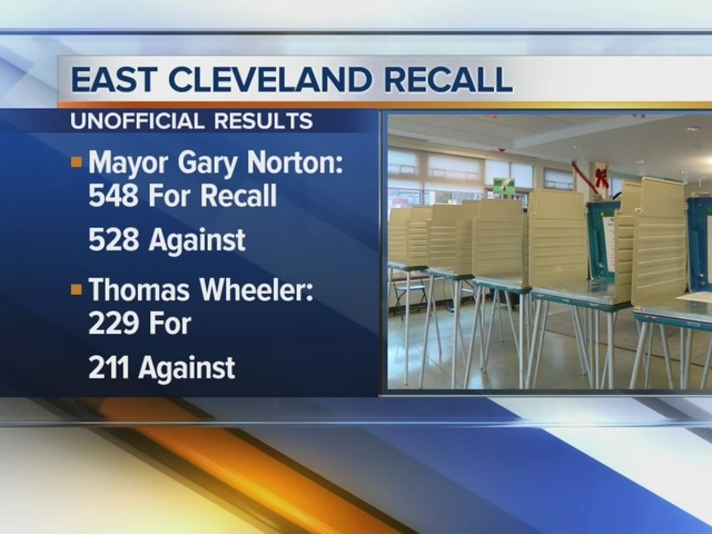 East Cleveland votes to recall Mayor Gary Norton Jr. and City Council…