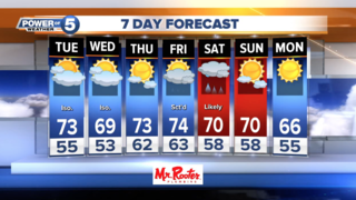 WEATHER: Tuesday brings more 70s
