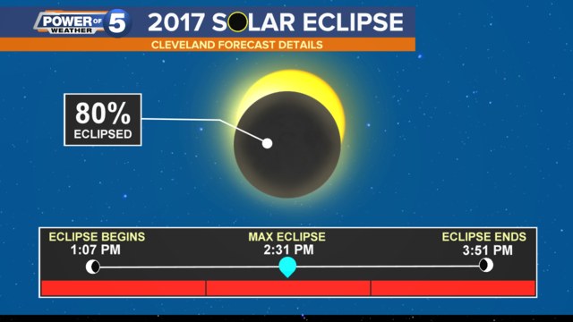 Worksheet. Will we see the eclipse in Northeast Ohio Heres what you need to