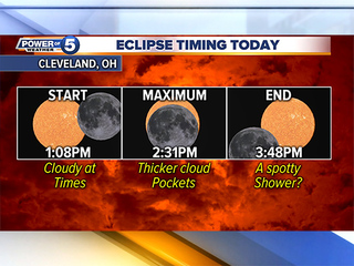 Will we see the eclipse in Northeast Ohio?