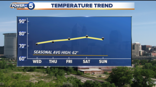 FORECAST: Sunny and warm through the weekend.