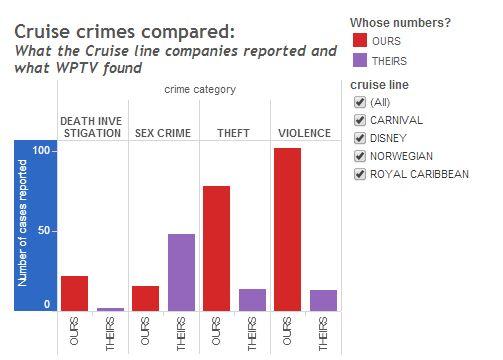 cruise crime chart