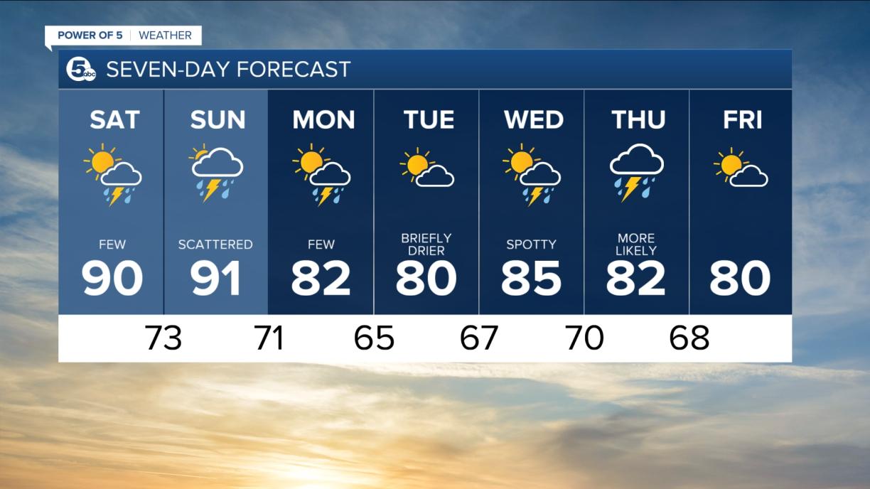 Weather | News 5 Cleveland