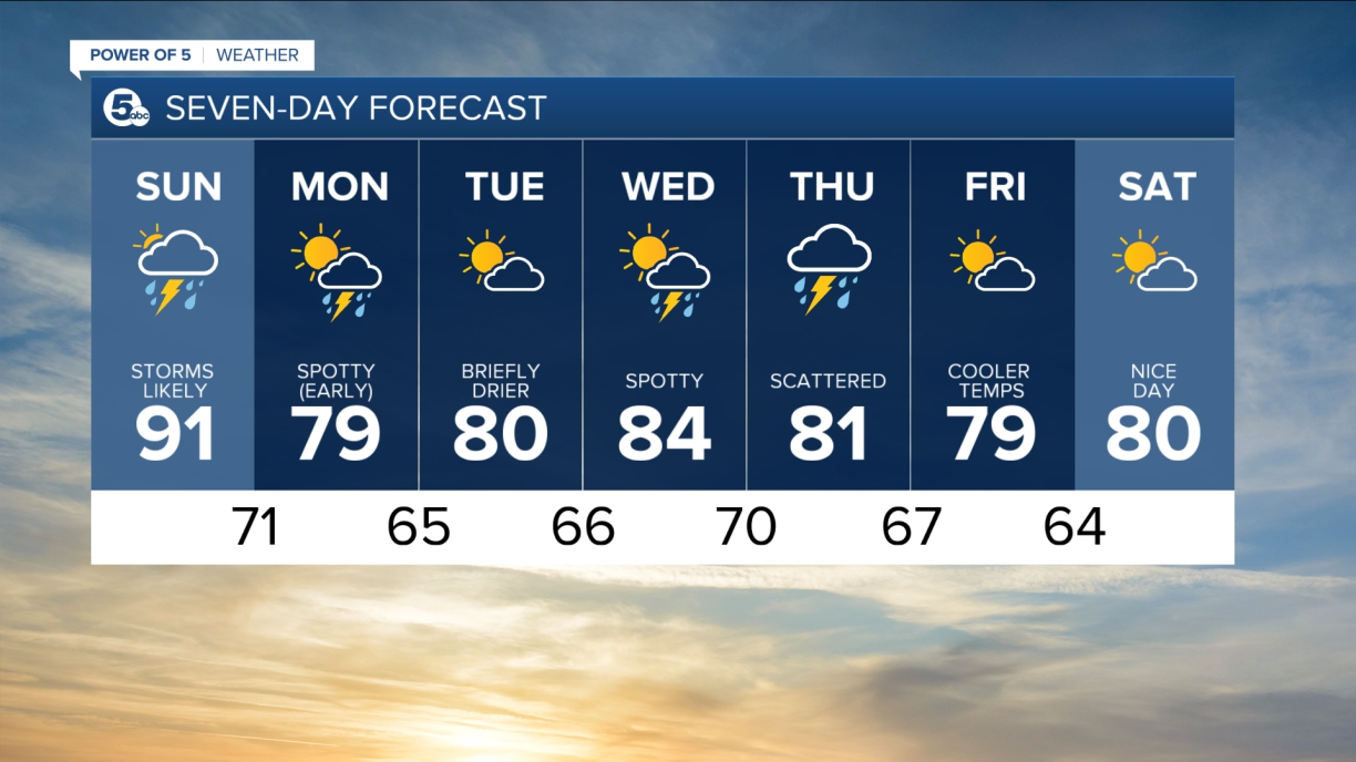 7-Day forecast from News 5