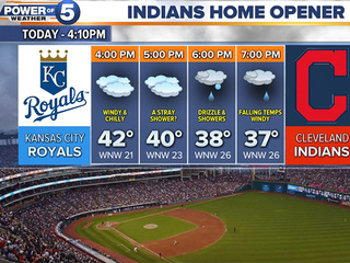 Here's the weather for the Indians home opener