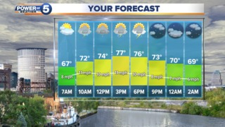 WEATHER: More Hit & Miss Showers this Weekend